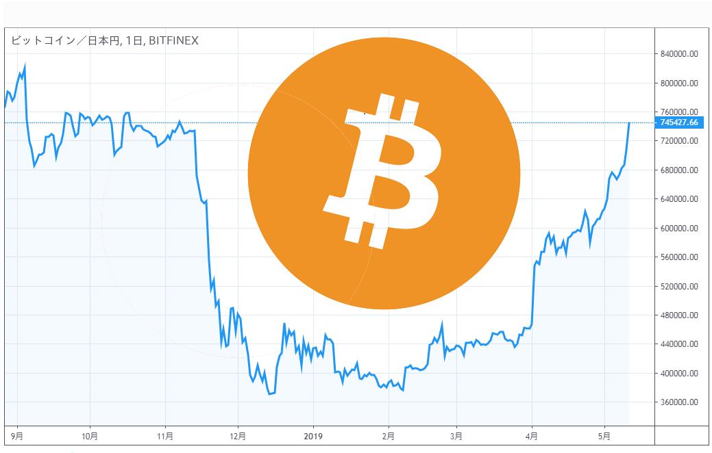 ビットコイン価格急上昇、一気に75万円付近に推移!