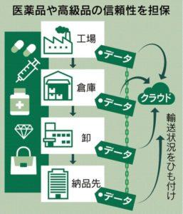 商品管理の仕組み