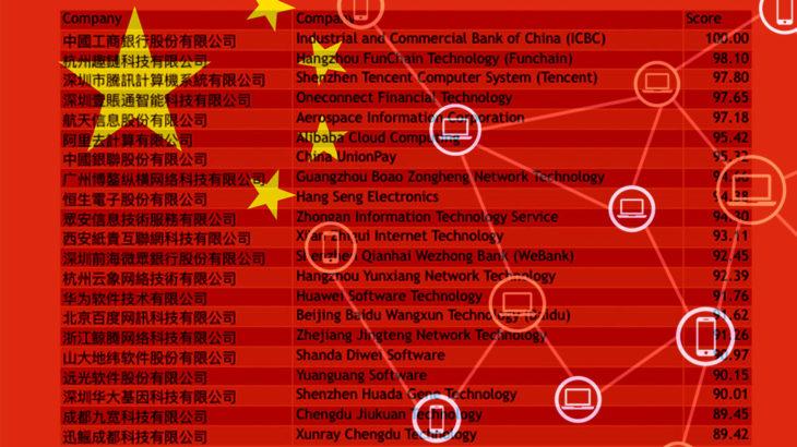 中国政法大学、ブロックチェーン企業を評価!21社が「AAA」格付け