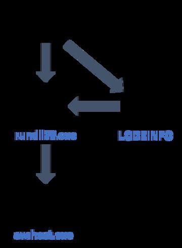 LODEINFOが動作するまでの流れ