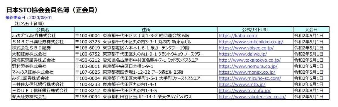 日本STO協会会員名簿(正会員)